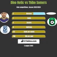 Dino Hotic vs Thibo Somers h2h player stats