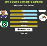 Dino Hotic vs Alessandro Albanese h2h player stats