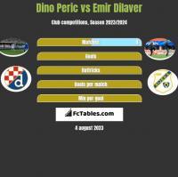 Dino Peric vs Emir Dilaver h2h player stats