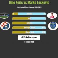 Dino Peric vs Marko Leskovic h2h player stats
