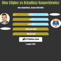 Dino Stiglec vs Arkadiusz Kasperkiewicz h2h player stats