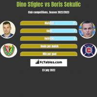 Dino Stiglec vs Boris Sekulic h2h player stats