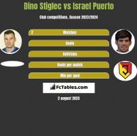 Dino Stiglec vs Israel Puerto h2h player stats