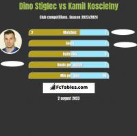 Dino Stiglec vs Kamil Koscielny h2h player stats