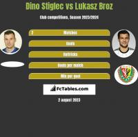 Dino Stiglec vs Lukasz Broz h2h player stats