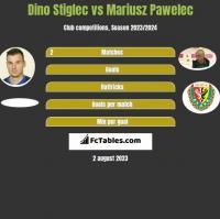 Dino Stiglec vs Mariusz Pawelec h2h player stats