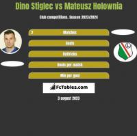 Dino Stiglec vs Mateusz Holownia h2h player stats