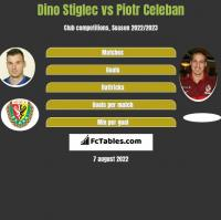 Dino Stiglec vs Piotr Celeban h2h player stats