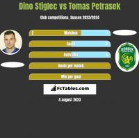 Dino Stiglec vs Tomas Petrasek h2h player stats