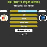 Dinu Graur vs Dragos Nedelcu h2h player stats