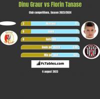 Dinu Graur vs Florin Tanase h2h player stats
