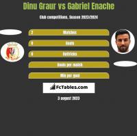 Dinu Graur vs Gabriel Enache h2h player stats
