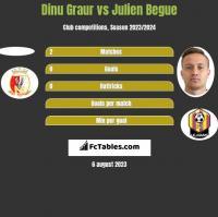 Dinu Graur vs Julien Begue h2h player stats