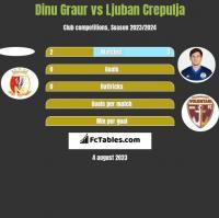 Dinu Graur vs Ljuban Crepulja h2h player stats