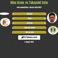 Dinu Graur vs Takayuki Seto h2h player stats