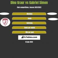 Dinu Graur vs Gabriel Simon h2h player stats