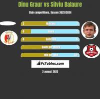 Dinu Graur vs Silviu Balaure h2h player stats