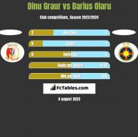 Dinu Graur vs Darius Olaru h2h player stats