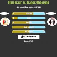 Dinu Graur vs Dragos Gheorghe h2h player stats
