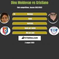 Dinu Moldovan vs Cristiano h2h player stats