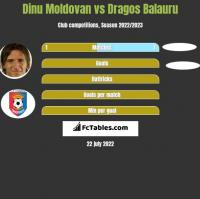 Dinu Moldovan vs Dragos Balauru h2h player stats