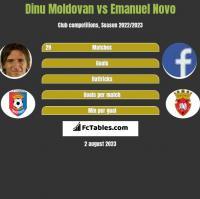 Dinu Moldovan vs Emanuel Novo h2h player stats