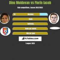 Dinu Moldovan vs Florin Iacob h2h player stats
