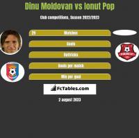 Dinu Moldovan vs Ionut Pop h2h player stats