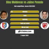 Dinu Moldovan vs Jaime Penedo h2h player stats