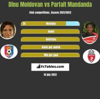 Dinu Moldovan vs Parfait Mandanda h2h player stats