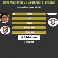 Dinu Moldovan vs Virgil Andrei Draghia h2h player stats