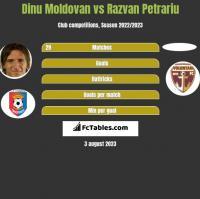 Dinu Moldovan vs Razvan Petrariu h2h player stats