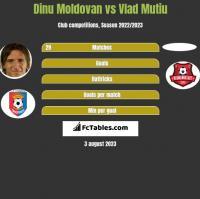 Dinu Moldovan vs Vlad Mutiu h2h player stats