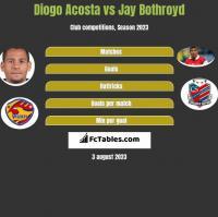 Diogo Acosta vs Jay Bothroyd h2h player stats