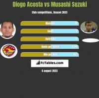Diogo Acosta vs Musashi Suzuki h2h player stats