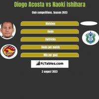 Diogo Acosta vs Naoki Ishihara h2h player stats