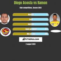 Diogo Acosta vs Ramon h2h player stats
