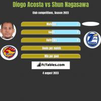 Diogo Acosta vs Shun Nagasawa h2h player stats