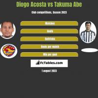Diogo Acosta vs Takuma Abe h2h player stats