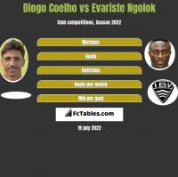 Diogo Coelho vs Evariste Ngolok h2h player stats