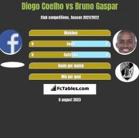 Diogo Coelho vs Bruno Gaspar h2h player stats