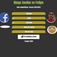 Diogo Coelho vs Felipe h2h player stats