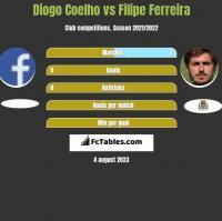 Diogo Coelho vs Filipe Ferreira h2h player stats