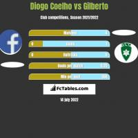 Diogo Coelho vs Gilberto h2h player stats