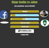 Diogo Coelho vs Jaime h2h player stats