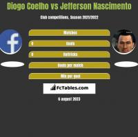Diogo Coelho vs Jefferson Nascimento h2h player stats