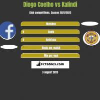 Diogo Coelho vs Kalindi h2h player stats