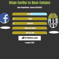 Diogo Coelho vs Nuno Campos h2h player stats