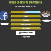 Diogo Coelho vs Rui Correia h2h player stats