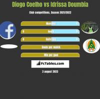 Diogo Coelho vs Idrissa Doumbia h2h player stats
